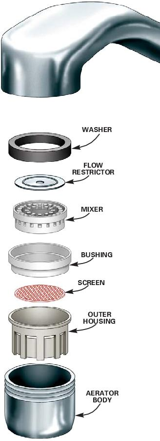 Plumbing 101a Flow Vs Pressure Plumbing Info